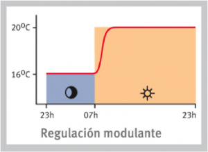 Gráfica de caldera modulante