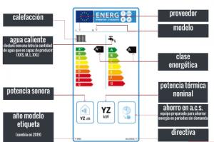 Etiquetado Eficiencia Energética