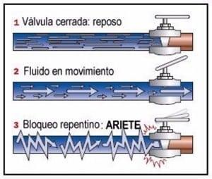 Golpe Ariete hidráulico