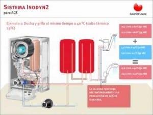 Esquema de Isomax con acumulación integrada de ACS Saunier Duval