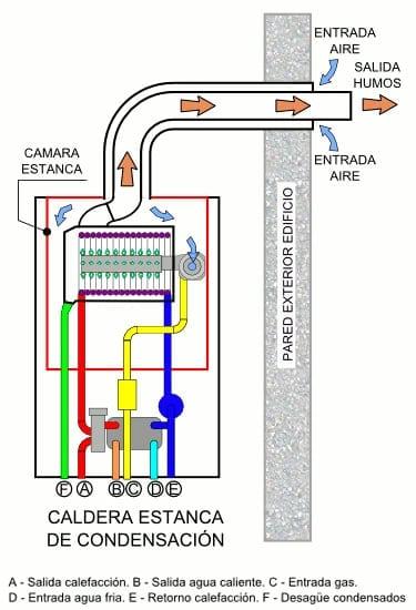 calderas condensaci n ahorro hasta el 30 de gas