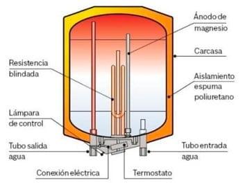 Partes de un termo eléctrico