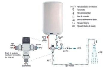 Esquema de instalación termo eléctrico